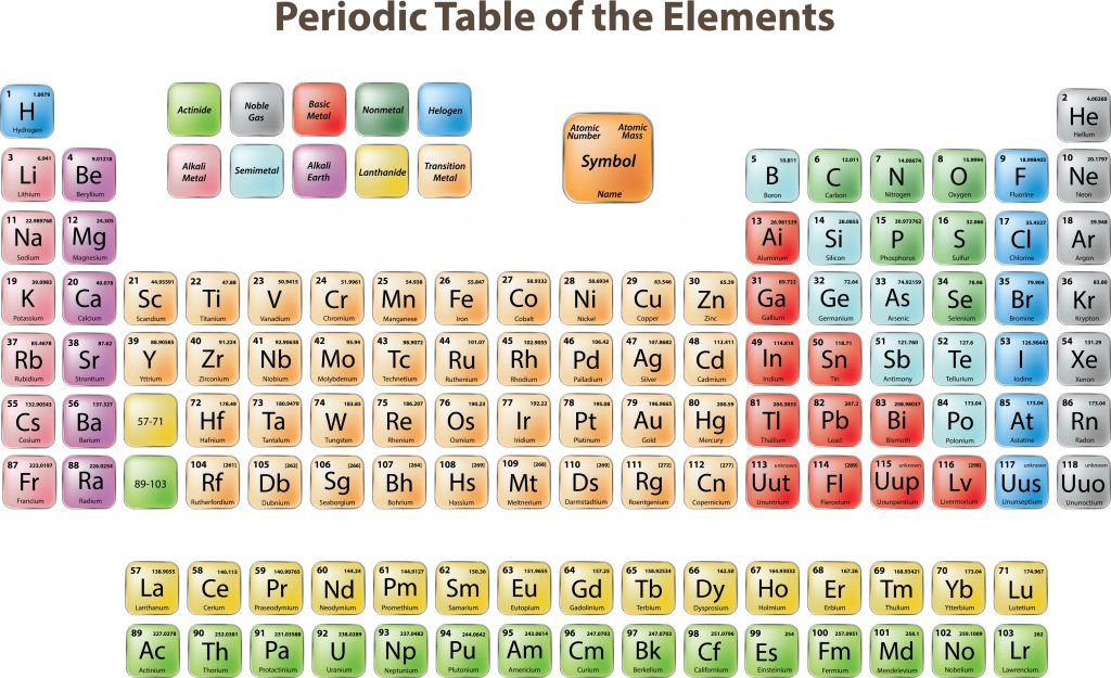 Periodic tableall1 1024x625 - Section 3: The Periodic Table