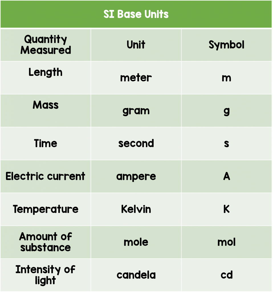 SI base units 958x1024 - Section 2: Standards of Measurement