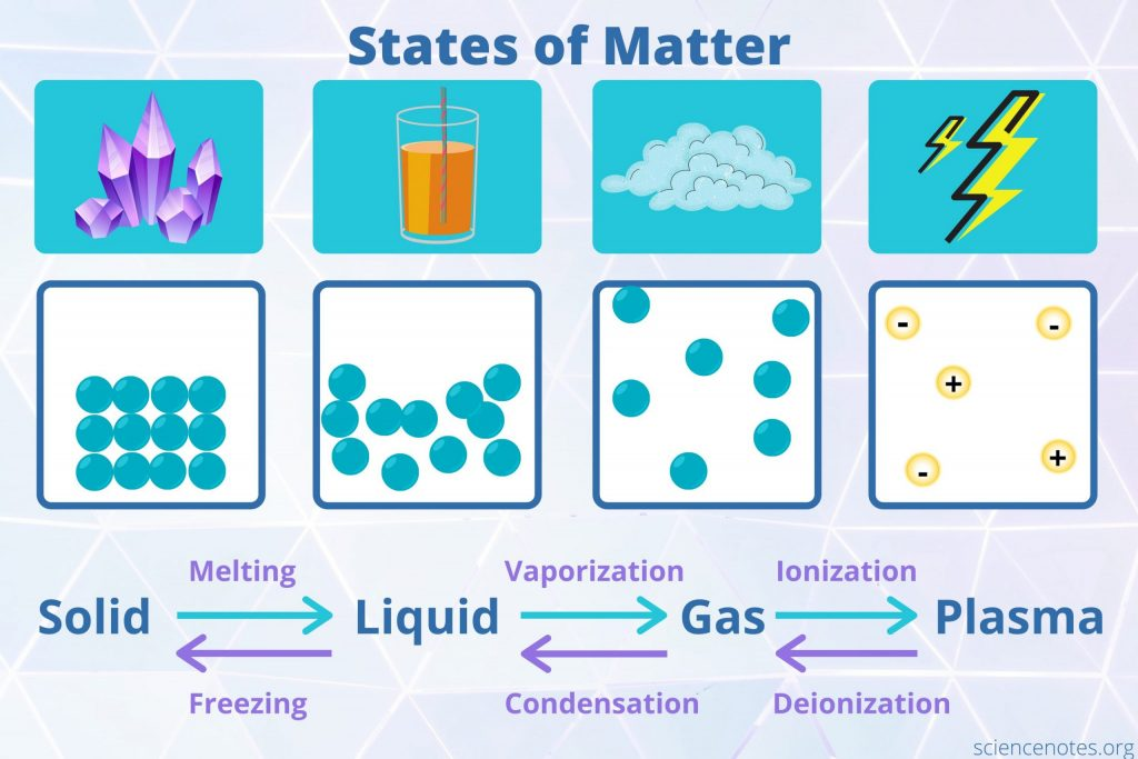 States of Matter scaled 1 1024x683 - Section 4: States of Matter
