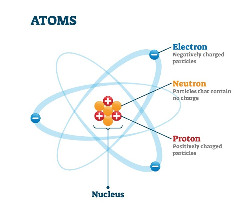 atom22 - Section 1: Atomic Structure