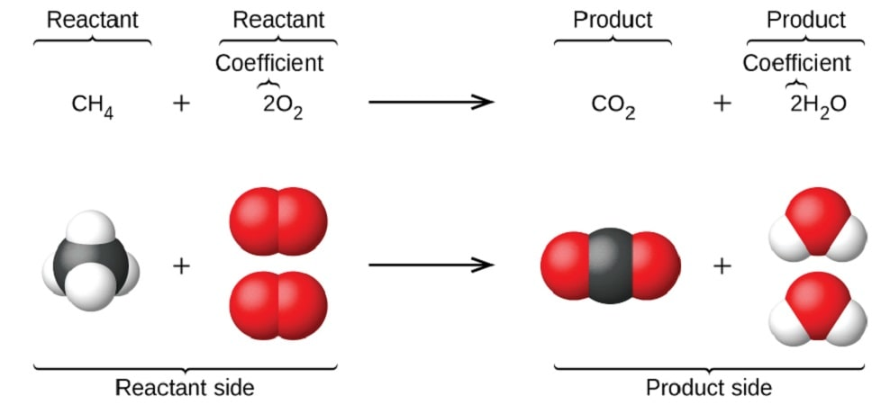 balanced equation - Section 4: Balancing Chemical Equations