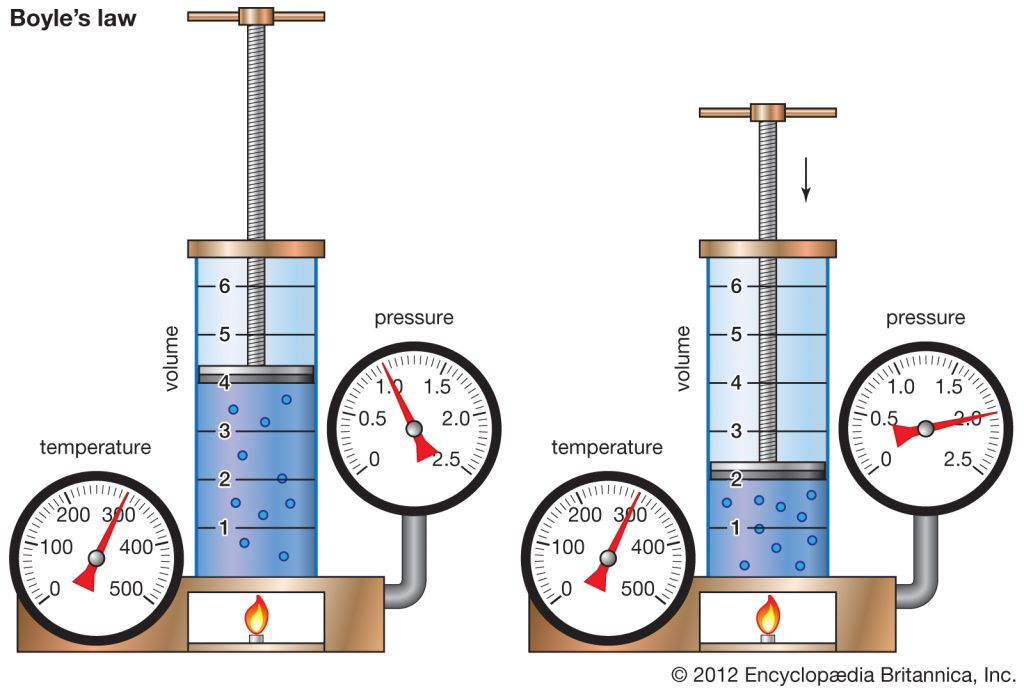 boyles law 1024x691 - Section 6: Fluids: Behaviors of Liquids and Gases