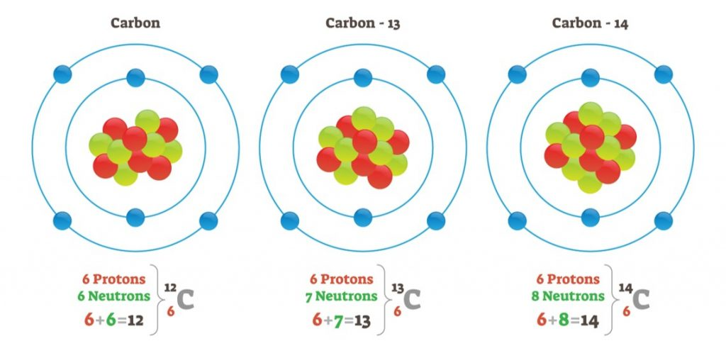 carbonisotope 1024x498 - Section 2: Masses of Atoms
