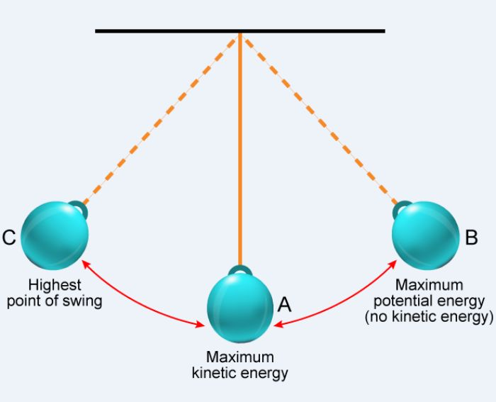 conservation of energy - Section 2: Conservation of Energy