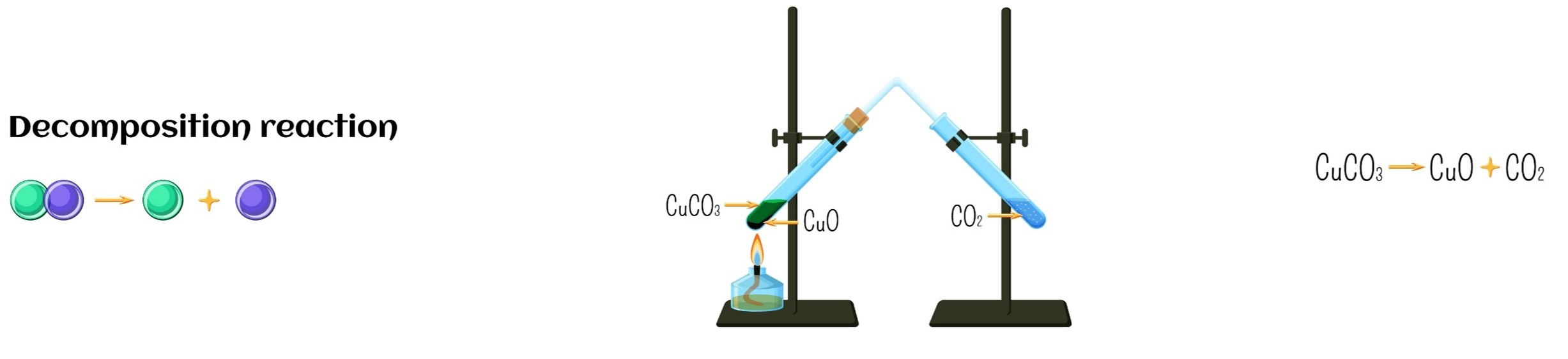 decom reaction - Section 5: Chemical Reactions - Rates, Type, and Energy