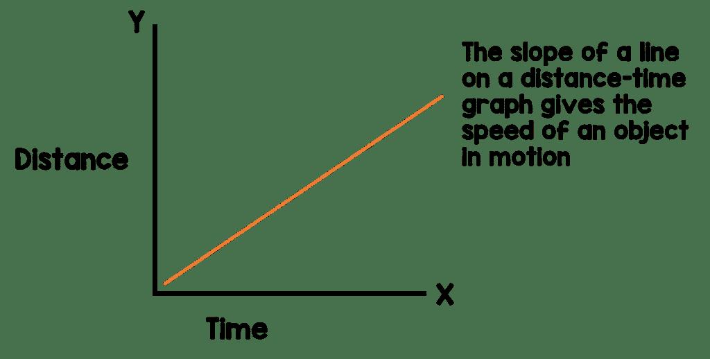 distance time graph 1024x518 - Section 1: Describing Motion