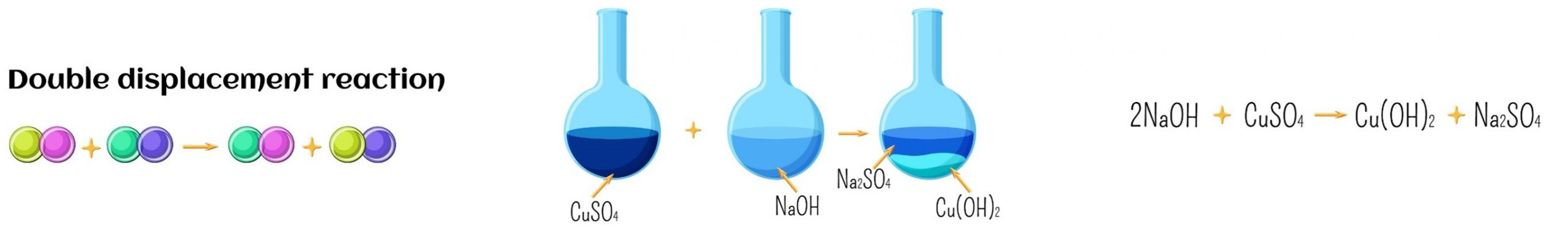 double d reaction scaled - Section 5: Chemical Reactions - Rates, Type, and Energy