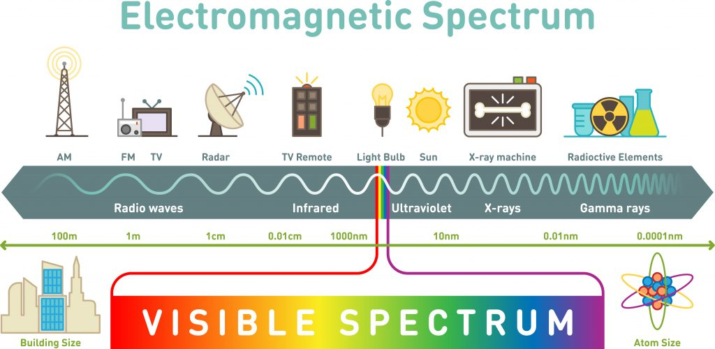 electromagspec 1024x500 - Section 4: Electromagnetic Waves