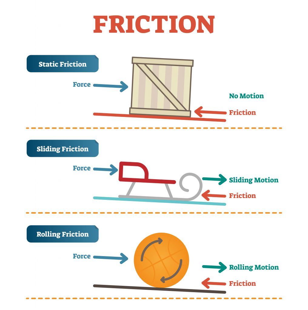 friction 1016x1024 - Section 3: Motion and Forces
