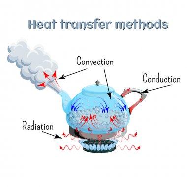 heat transfer methods - Section 2: Transferring Thermal Energy