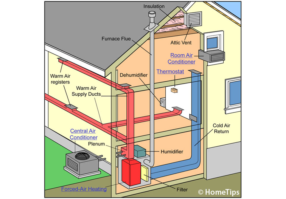 home heat system - Section 3: Using Heat