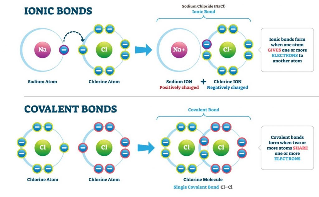 ioniccovbonds 1024x634 - Section 1: Types of Chemical Bonds