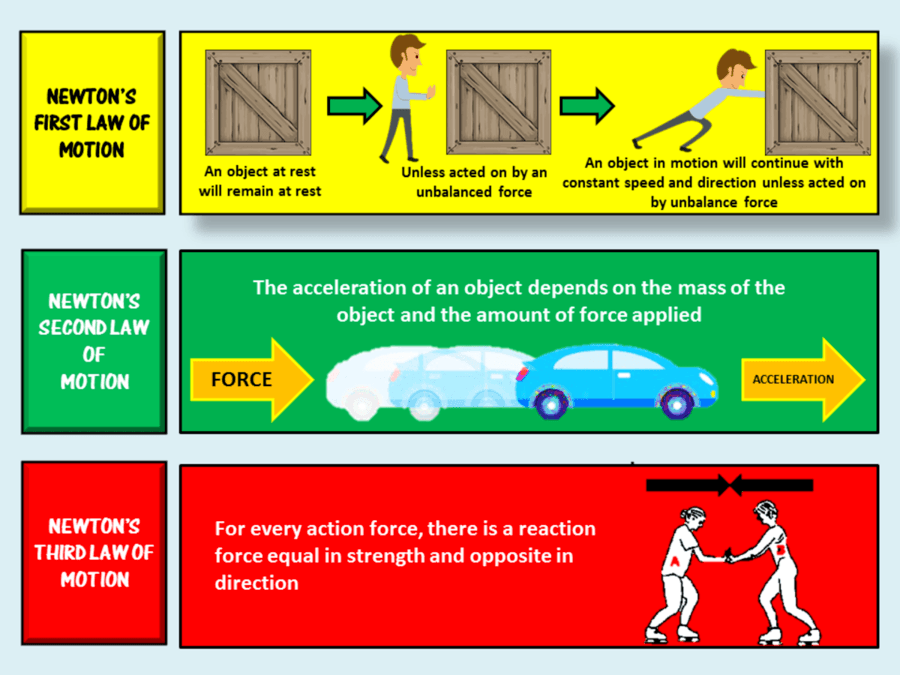 laws of motion - Section 4: Newton's Laws of Motion