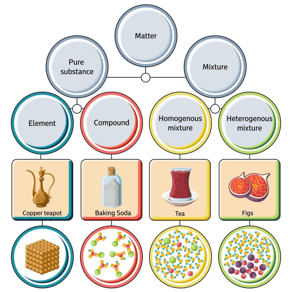 pure substances 1024x1024 - Section 1: Composition of Matter
