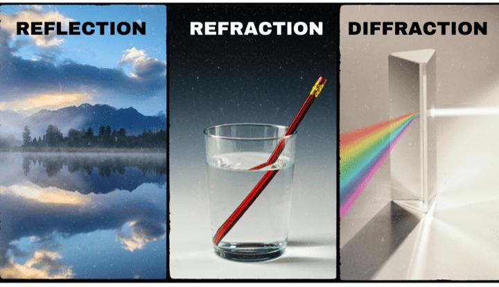 reflectrefractdiffract - Section 3: Behavior of Waves