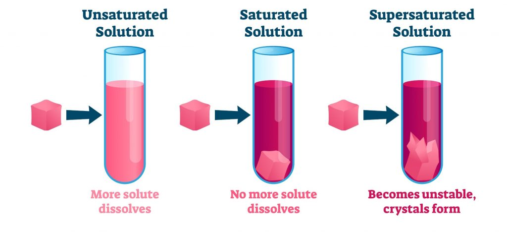 saturation 1024x472 - Section 1: Solutions, Solubility, and Concentration
