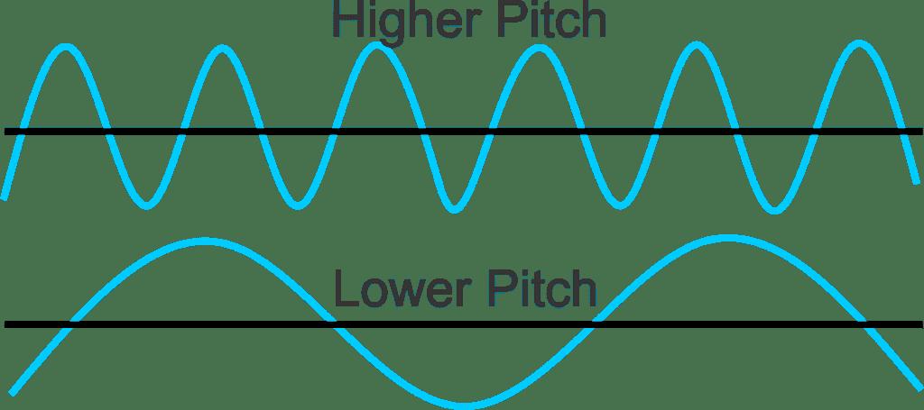 sound wave pitch 1024x455 - Section 1: Sound