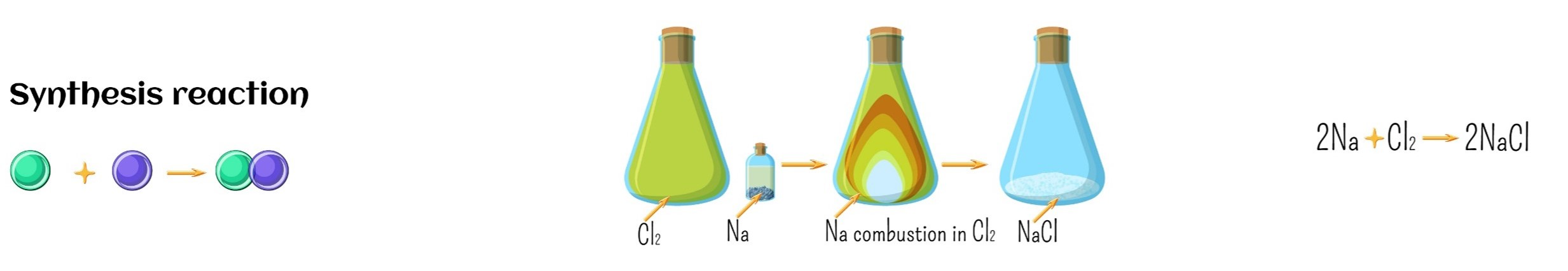 synthesis reaction - Section 5: Chemical Reactions - Rates, Type, and Energy
