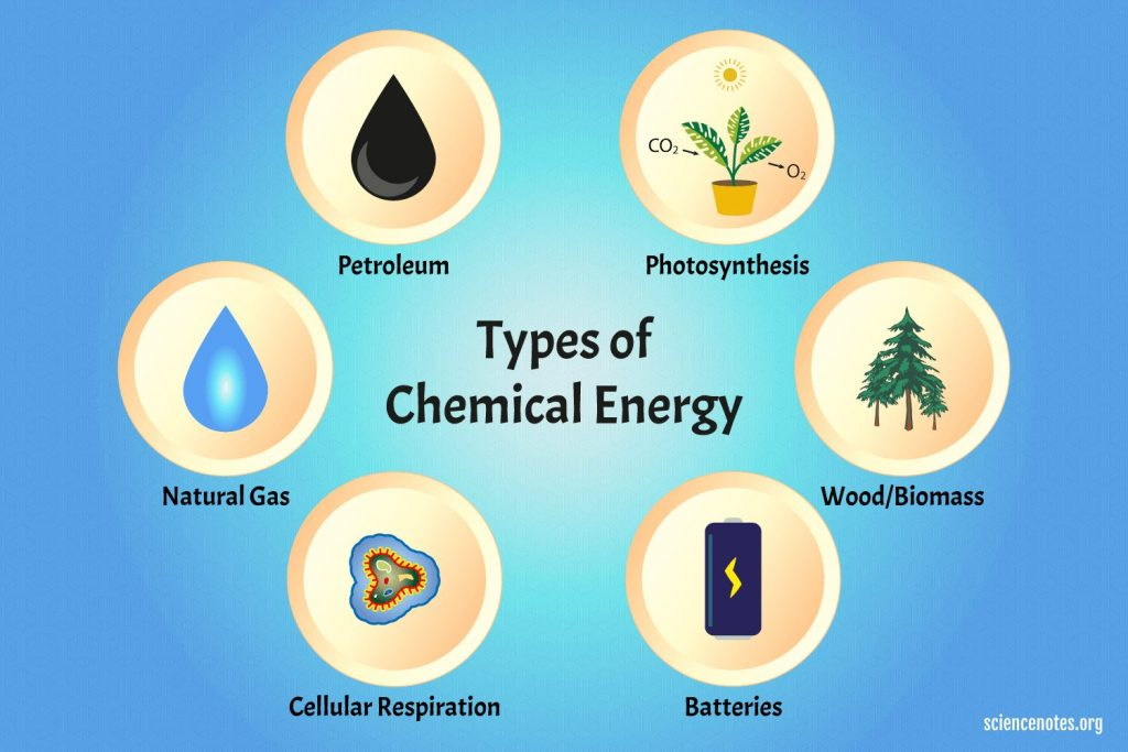 types of chemenergy 1024x683 - Section 1: Nature of Energy