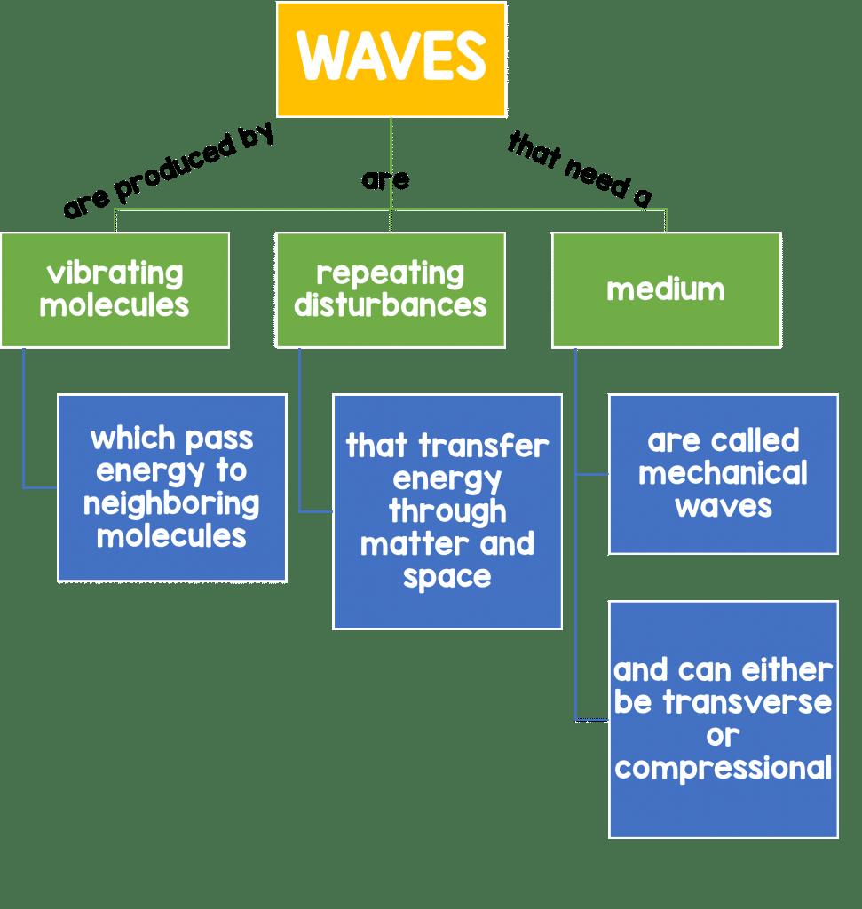 waveschart 971x1024 - Section 1: Waves